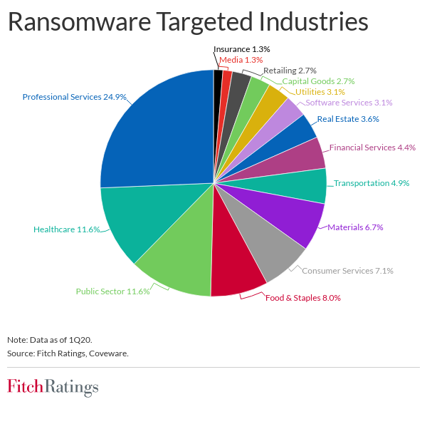 Ransomware Targeted Industries